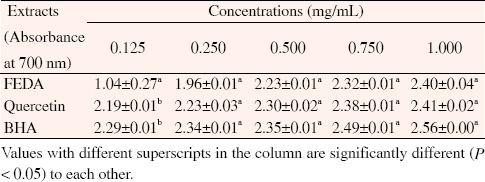 Table 2: Reducing capabilities of standards and flavonoids root extract of <i>D. anomala</i> (mean &#177; SEM) (n&#61;3)