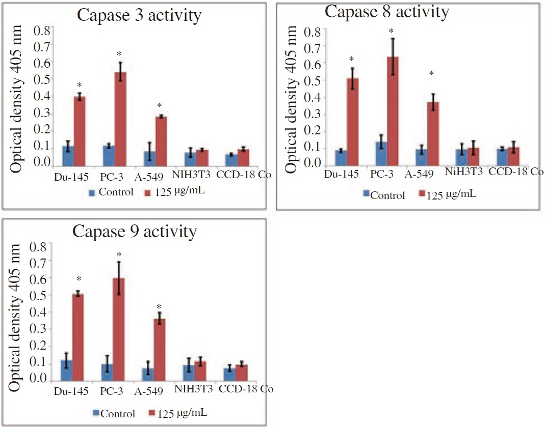 Figure 6: Measurement of caspases 3, 8 and 9 activity of cancer and noncancerous cell lines treated with neem oil extract (125 μg/mL) for 24 h through colorimetric assay kits.
