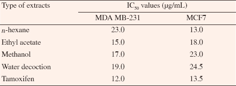 Table 5: IC<sub>50</sub> values for each <i>A. muricata</i> extract for MDA-MB-231 and MCF7 cell lines.