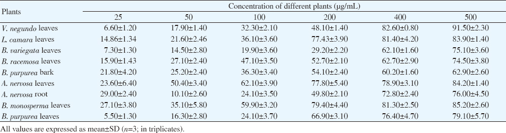 Table 1: Cytotoxic effect of methanolic extracts of different plants against A-549 cell line using MTT assay (% inhibition).
