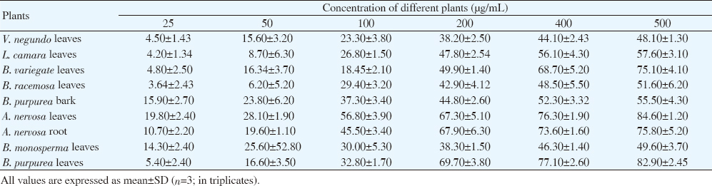 Table 2: Cytotoxic effect of methanolic extracts of different plants against CFC using MTT assay (% inhibition).