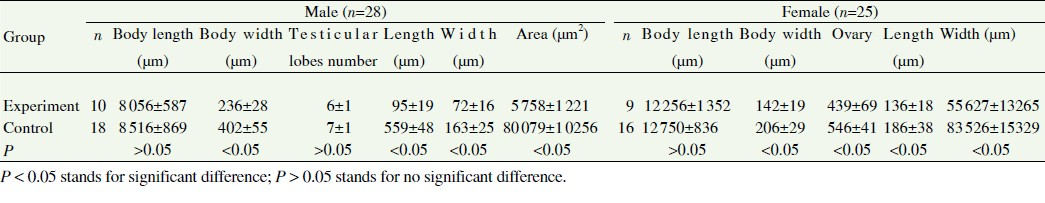 Table 5: The characteristic variation statistics of worms in two groups.