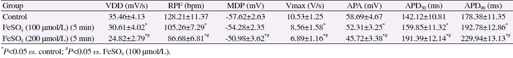 Table 1: The electrophysiological effects of Fe<sup>2+</sup> on the Slow reaction autorhythmic cells of the left ventricular outflow tract (Mean ± SD, <i>n</i>=8).