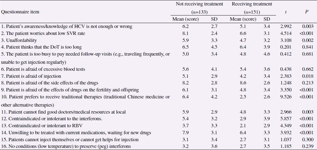 Table 3: Differences in concerns, perception with anti-HCV treatment between not and receiving treatment patients.
