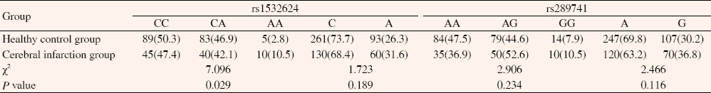 Table 2: Genotype and allele frequency distribution comparison of rs1532624 and rs289741 loci [n(%)].