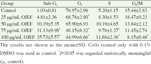 Table 1: Effect of ethylacetate fraction from <i>O. japonicus</i> on cell cycle arrest in HT-29 cells.