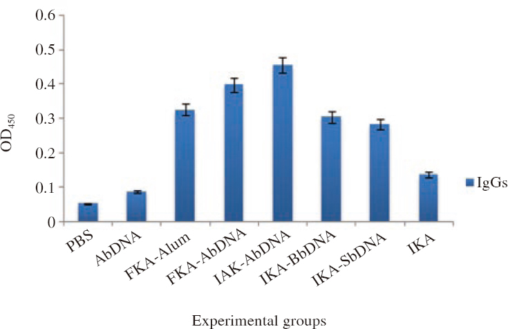 Figure 1: Dynamic changes in level of antibody in serum of immunized mice (<i>n</i>=8).