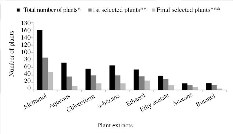 Figure 1: Plants extracted with different solvents.