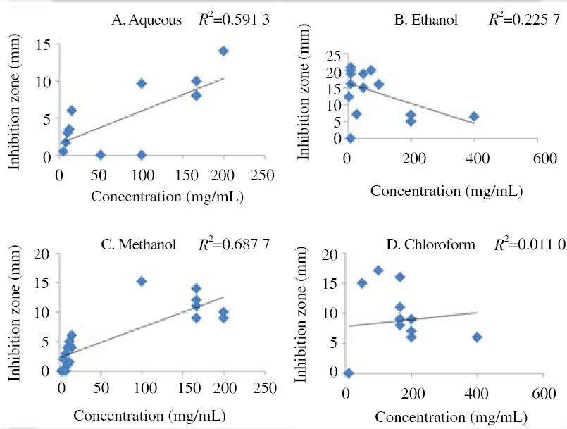 Figure 2: Relationship between extract concentrations and <i>S. aureus</i> inhibition zone of respective solvents.
