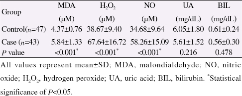 Table 1: Comparison of serum MDA, NO and H<sub>2</sub>O<sub>2</sub> levels in case and control groups.