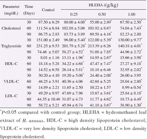 Table 2: Effects of chronic exposure of rats to hydromethanol extracts of <i>H. annuus</i> for 90 days on serum lipid profile.