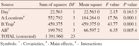 Table 1: Multifactor analysis of variance (ANOVA) among the density of <i>Armigeres subalbatus</i> mosquito, locations and sampling day to estimate the efficacy of BG-Sentinel trap in lower Neora Valley National Park, West Bengal, India.