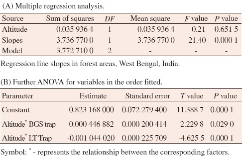 Table 4: Impact of altitudes (X-axis) on the efficacy of BGS and CDC-LT traps (Y-axis) for <i>Armigeres subalbatus</i> mosquito using multiple regression analysis for the comparison of regression line slopes in forest areas, West Bengal, India.