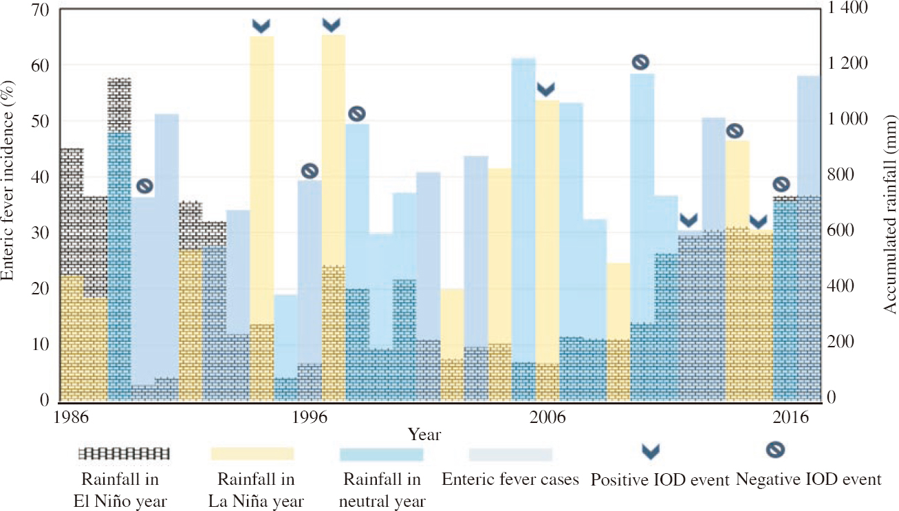 Figure 3: Trend of enteric fever incidence by El Niño, neutral and La Niña years with accumulated annual rainfall over the study period (1986-2017). IOD: Indian Ocean Dipole.