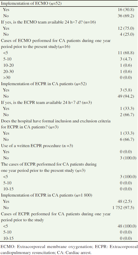Table 3: Practice of ECPR in CA patients [<i>n</i> (%)].