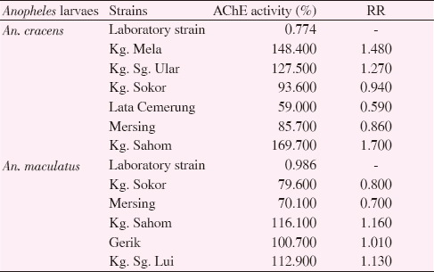 Table 9: AChE activity for <i>Anopheles</i> species from selected knowlesi malaria endemic areas in Peninsular Malaysia.