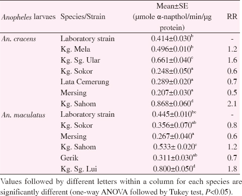 Table 7: NSE activity for <i>Anopheles</i> species from selected knowlesi malaria endemic areas in Peninsular Malaysia.