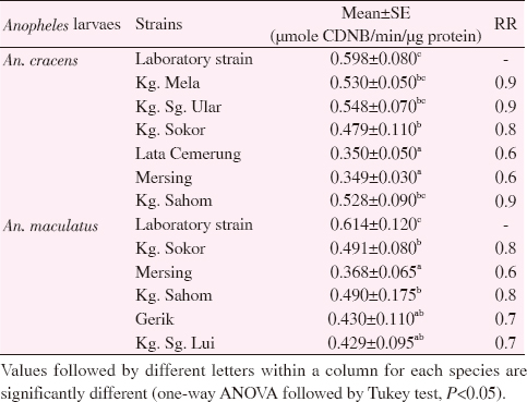 Table 8: GST activity for <i>Anopheles</i> species from selected knowlesi malaria endemic areas in Peninsular Malaysia.