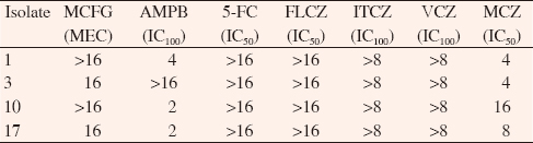 Table 1: Antifungal susceptibilities to commercial compounds evaluated by CLSI method (μg/mL).