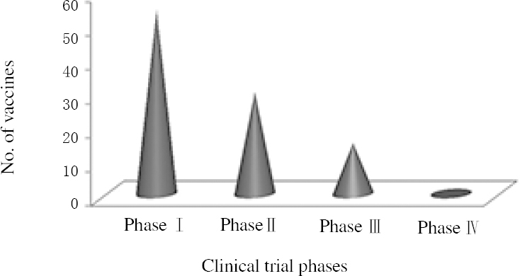 Figure 2: Numbers of vaccines in different phases of clinical trials worldwide<sup>[24]</sup>.