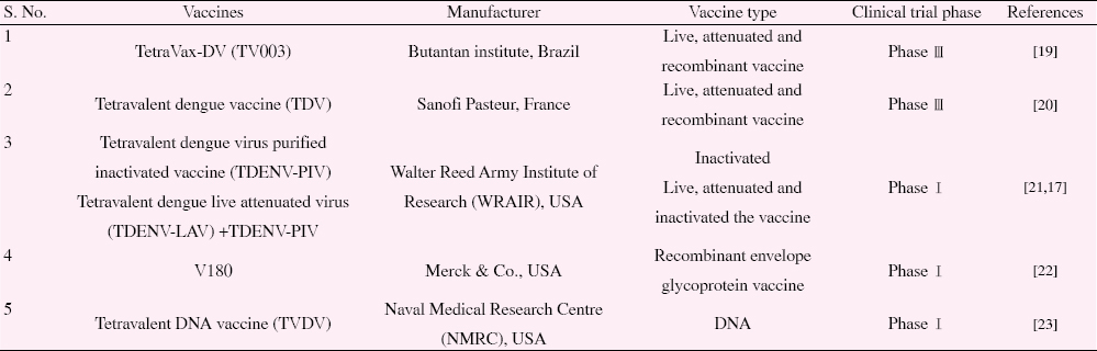 Table 1: Dengue vaccines under clinical trials
