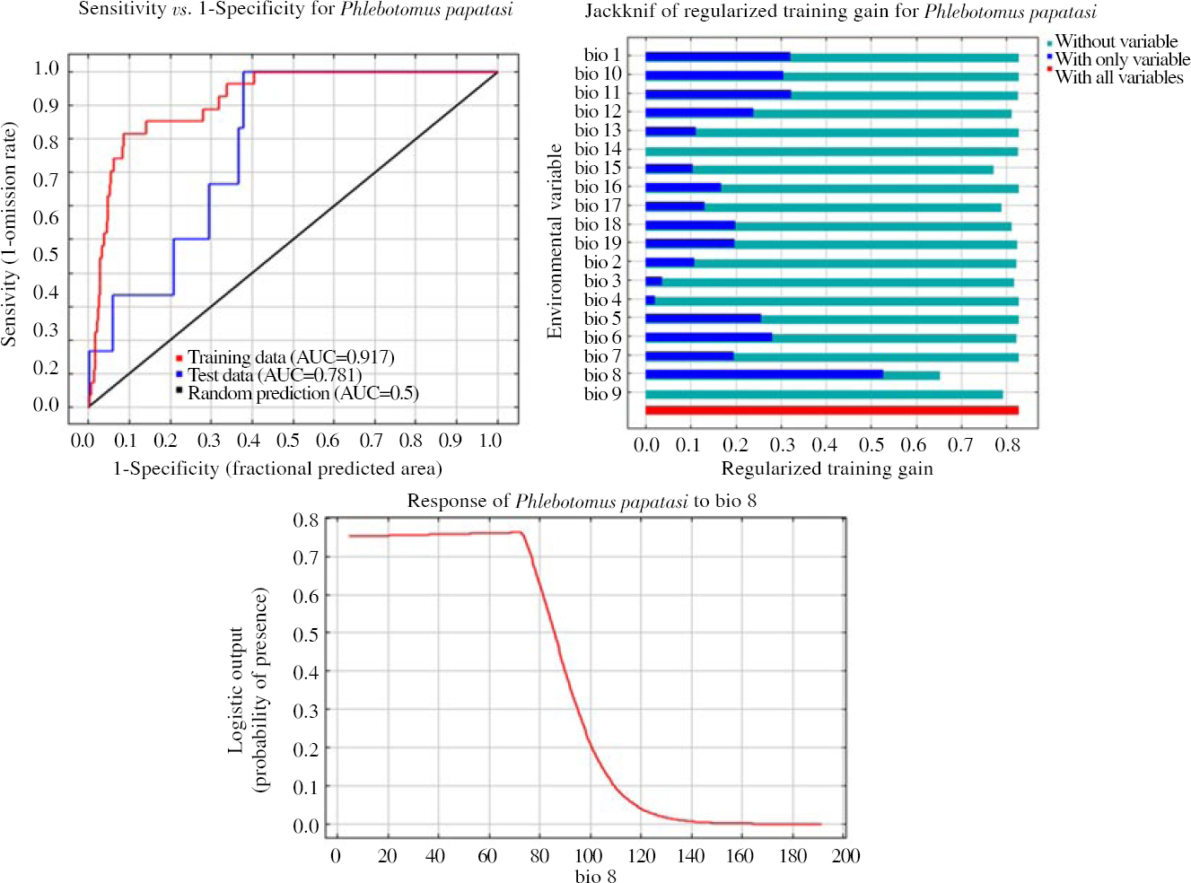 Figure 1: Receiver operating characteristic curve and output of MaxEnt model and jackknife analysis for <i>Phlebotomus papatasi</i> in Yazd province, Central Iran, Horizon 2030: RCP 4.5 scenario, BCC-CSM1-1(m) model.