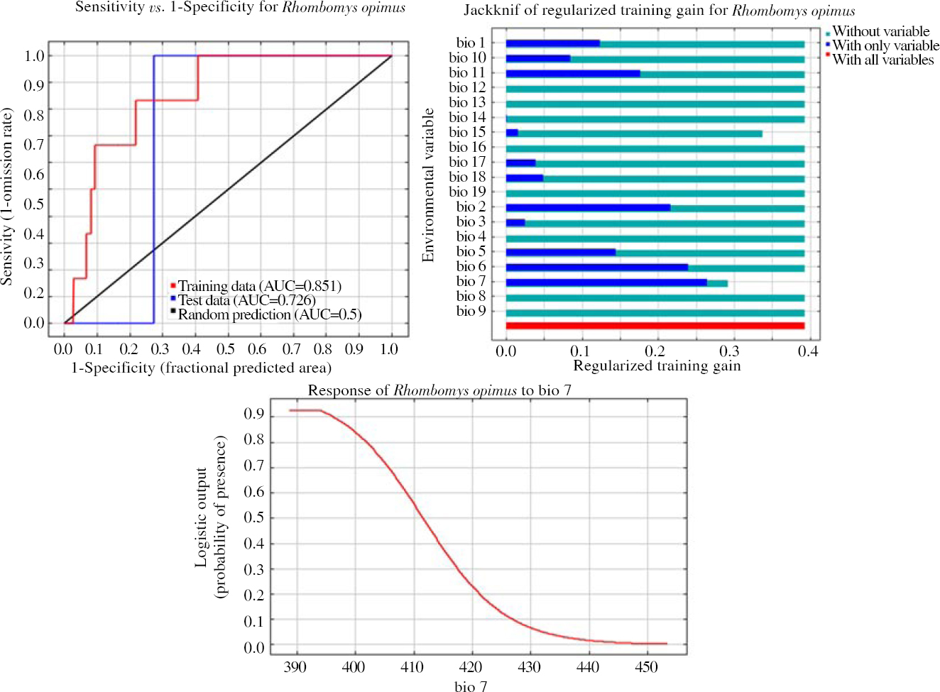 Figure 2: The receiver operating characteristic curve and output of MaxEnt model and jackknife analysis for <i>Rhombomys opimus</i> in Yazd province, Central Iran, Horizon 2030: RCP 4.5 scenario, BCC-CSM1-1(m) model.