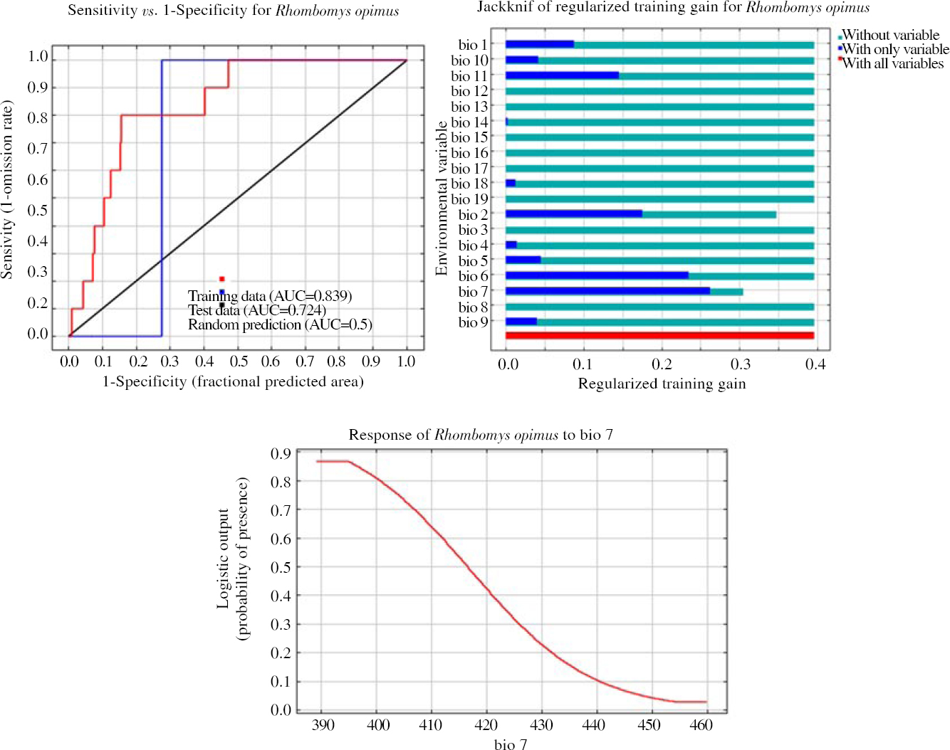 Figure 9: The receiver operating characteristic curve for <i>Rhombomys opimus</i> and output of MaxEnt model and jackknife analysis for <i>Rhombomys opimus</i> in Yazd province, Central Iran, Horizon 2050: RCP 8.5 scenario, BCC-CSM1-1(m) model.