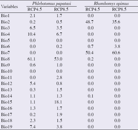 Table 2: Contribution of variables used to predict the potential distribution of <i>Phlebotomus papatasi</i> and <i>Rhombomys opimus</i> as vector and main reservoir of ZCL in Yazd Province, Central Iran, horizon 2050: RCP4.5 and RCP8.5 scenarios, BCC-CSM1-1 (m) model.
