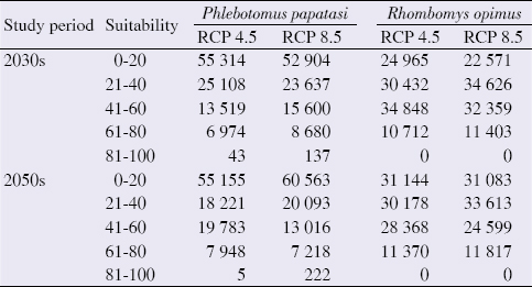 Table 3: Projected climatic suitability (%) and the area (km<sup>2</sup>) covered by different classes for <i>Phlebotomus papatasi</i> and <i>Rhombomys opimus</i> in Yazd province, center of Iran.