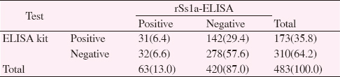Table 2: Crosstabulation of ELISA commercial kit and rSs1a-ELISA[n(%)].
