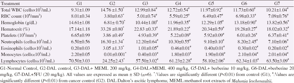 Table 1: Effect of methanol root extracts of <i>Mahonia leschenaultii</i> and berberine on hematological parameters.
