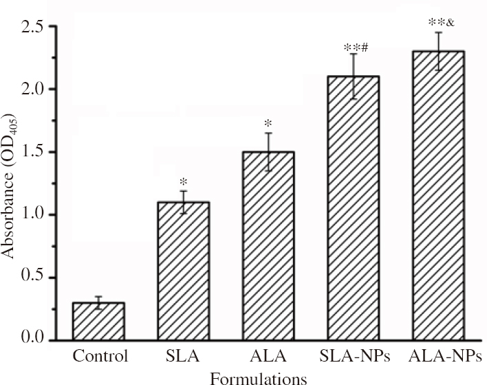 Figure 6: Antibody levels in mice vaccinated with different formulations following six immunization. *P<0.05 compared with the control group; <i>**P</i><0.01 compared with the control group;<sup>#</sup>compared with the SLA group;<sup>&</sup>compared with the ALA group.