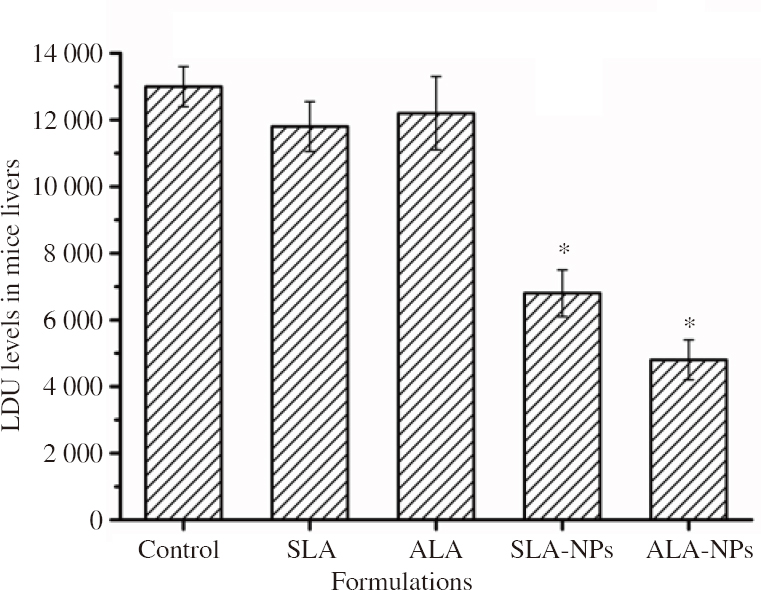 Figure 7: Mean Leishman Donovan unit values in livers of mice immunized with different formulations prior to parasite infection challenge. *P<0.05 compared with the control group.