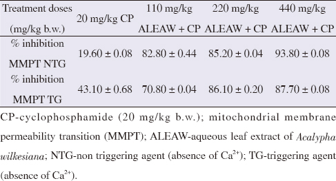 Table 4: Percentage inhibition of mitochondrial membrane permeability transition pore opening in the absence and presence of calcium ion by different doses of <i>Acalypha wilkesiana</i> leaf extract.
