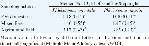 Table 3: Median numbers (IQR) of <i>Phlebotomus orientalis</i> and <i>Phlebotomus martini</i> collected in CDC light traps/trap/night from different sampling habitats.