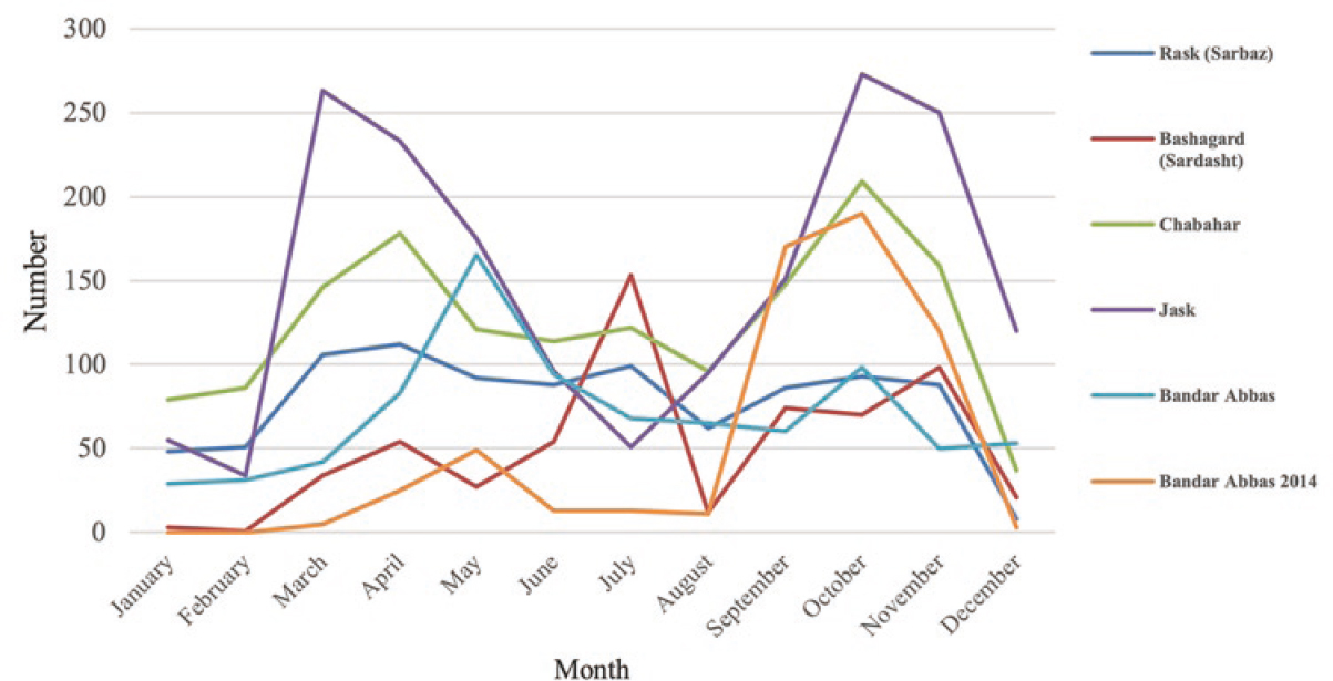 Figure 4: Monthly activity of <i>Anopheles stephensi</i> larvae according to counties in south of Iran, 2002-2016. In Kahnooj study, they just collected adults, so there was no data about larvae. In Bandar Abbas, we found two studies conducted in 2002 and 2014. The highest density of larvae was found to be in Jask County. In the case of monthly activity, the density of larvae of <i>Anopheles stephensi</i> in Sarbaz County was almost constant during the year. In the study of Bashagard County, the highest density was in July and the trend of increase and decrease has been seen during the year. In other studies, there were two peaks during the year, one in October and another in the spring between March and May.