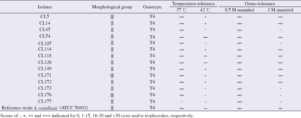 Table 2: Results of the study on the growth of <i>Acanthamoeba</i> isolates at different temperatures (37 °C or 42 °C) and osmolarities (0.5 M or 1 M).