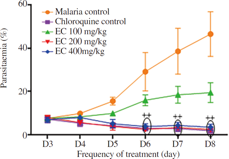 Figure 1: Effect of <i>Euphorbia cordifolia</i> on parasitaemia level in infected mice. Each point represents an average±SD; (<i>n</i>=6); <i>P</i><0.01 compared to the malaria control. <i>EC=Plasmodium berghei-infected</i> animal, treated with aqueous extract of <i>Euphorbia cordifolia</i> at the dose 100 mg/kg (EC100 mg/kg), 200 mg/kg (EC 200 mg/kg) and 400 mg/kg (EC 400 mg/kg).