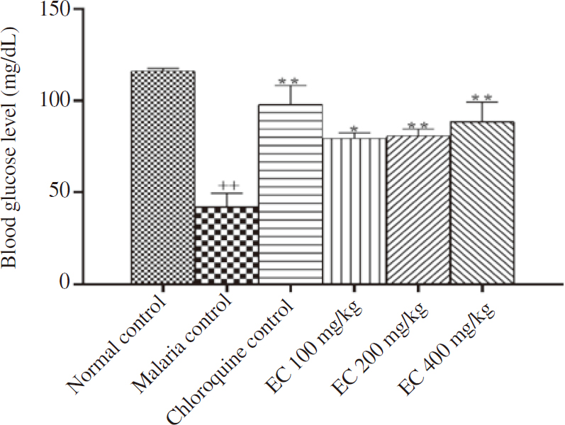 Figure 2: Effect of extract administration on blood glucose level in <i>Plasmodium berghei</i> infected mice. Bars are expressed as mean±SD; (<i>n</i>=6); +<i>P</i><0.05, ++<i>P</i><0.01 compared to the normal control; *<i>P</i><0.05, **<i>P</i><0.01 compared to the malaria control. <i>EC=Plasmodium</i> berghei-infected animal, treated with aqueous extract of <i>Euphorbia cordifolia</i> at the dose 100 mg/kg (EC100 mg/kg), 200 mg/kg (EC 200 mg/kg) and 400 mg/kg (EC 400 mg/kg).