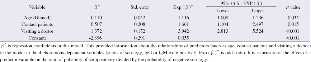 Table 5: Multivariate logistic regression analysis of risk factors of SARS-CoV-2 seropositivity in the study population.