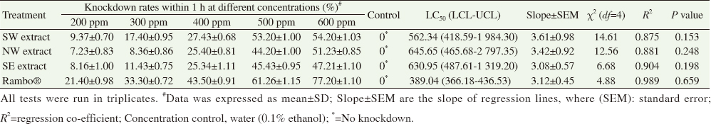 Table 5: Median lethal concentration and knockdown rate of <i>Anopheles gambiae</i> adults to ethanolic leaf extract of <i>Phyllanthus amarus</i> and a commercial insecticide within 1 h exposure period.